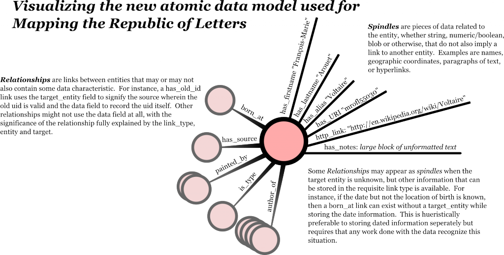 Graph Data Model for Mapping the Republic of Letters