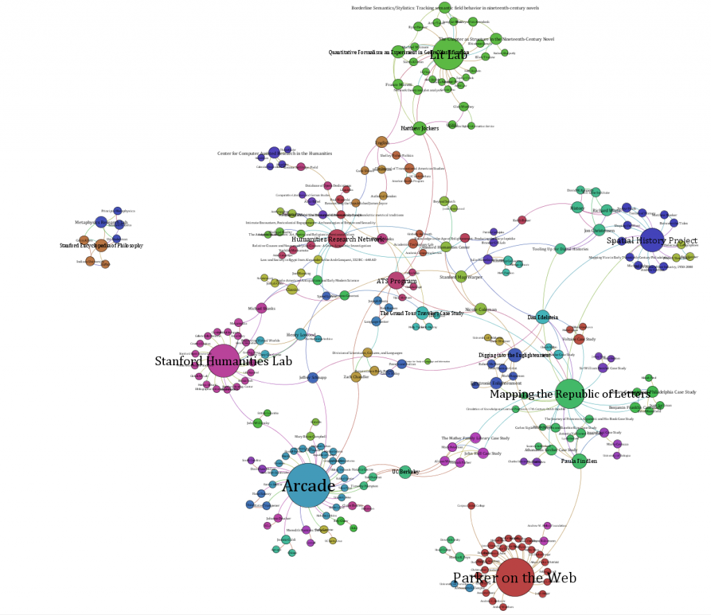 one response to the digital humanities as a network map. the digital humanities as a network map  digital humanities