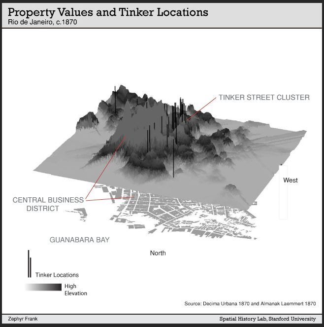 Property Values and Tinker Locations in Rio in 1870