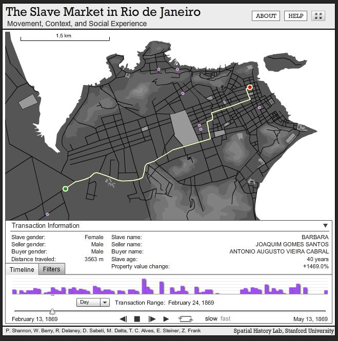 Spatiality of the Slave Market in Rio