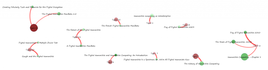 Topic network analysis, Topics 1, 4, 5, 6, 7, 8, 11, 13, 15 & 20