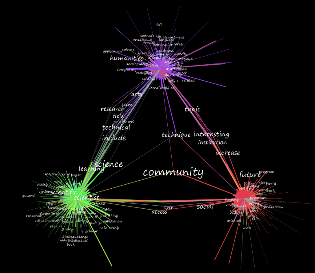 "Topics connected to the word ""community"""