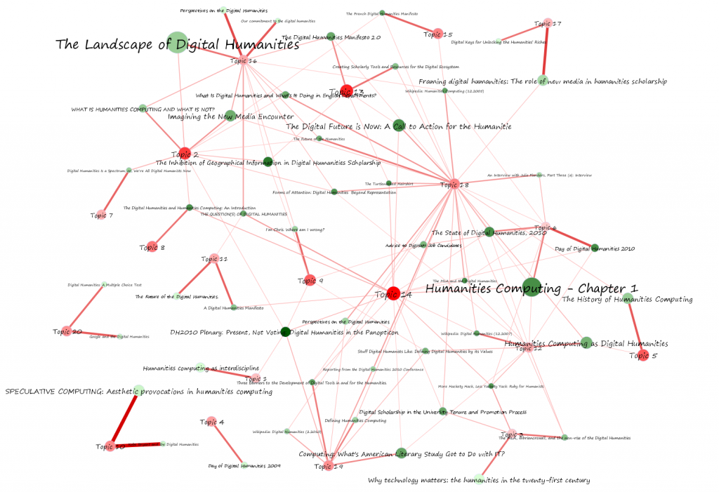 Topic network analysis - weak and strong connections