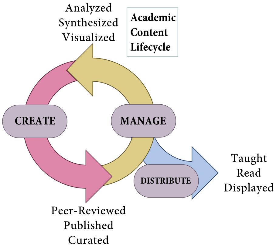 Academic Content Lifecycle