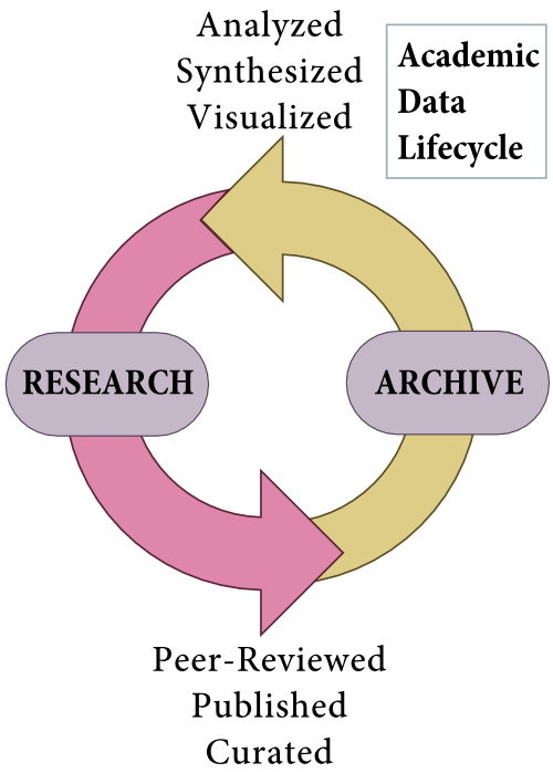 The academic data lifecycle