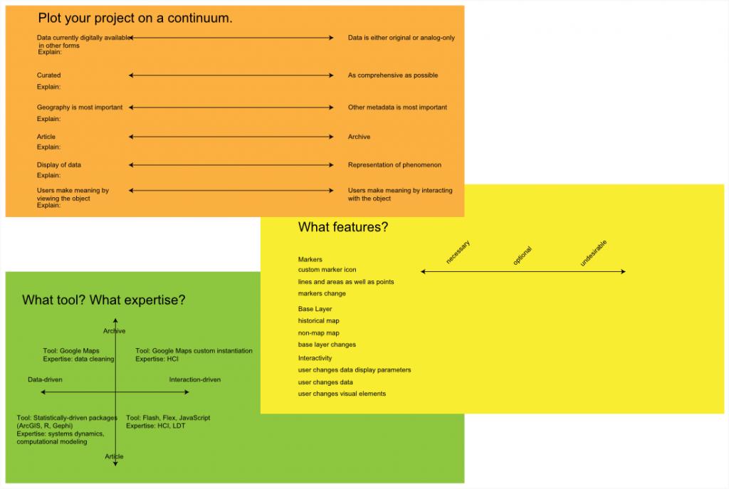 Spatial Services Continuum