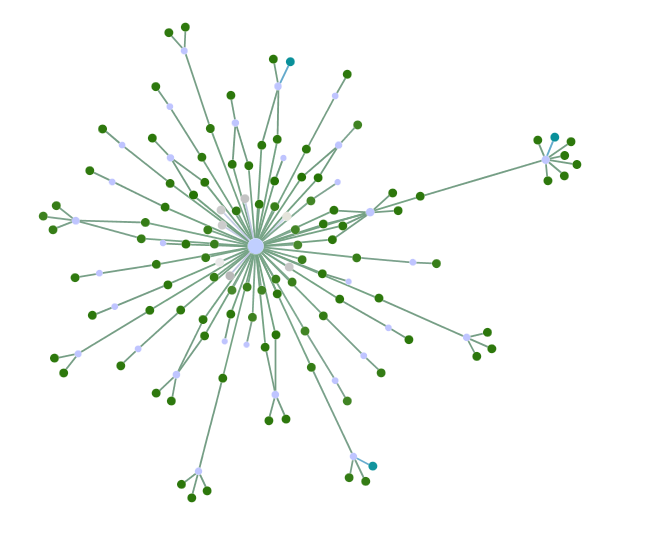Non-automated spammer-like behavior in a Twitter network