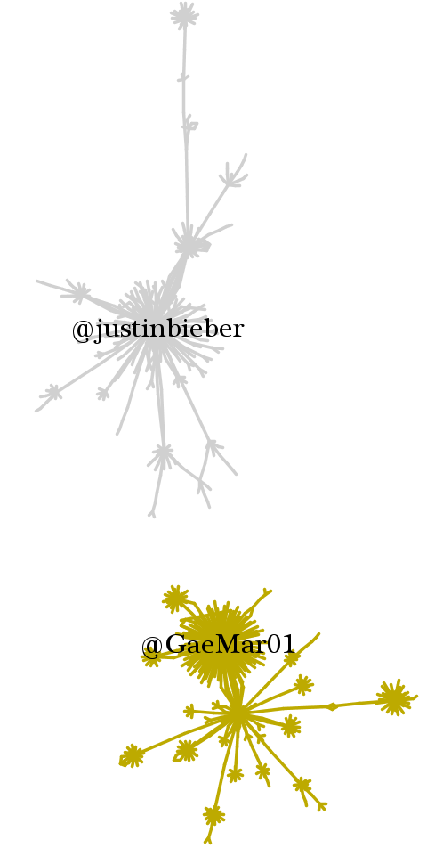 Justin Bieber in the #Norway/#Oslo/#Otoya Twitter network