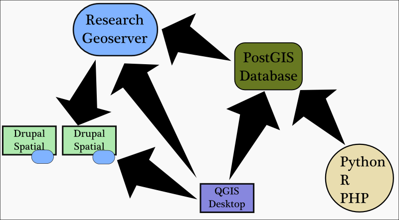 Variety of access points into the spatial data being stored on a Geoserver and PostGIS