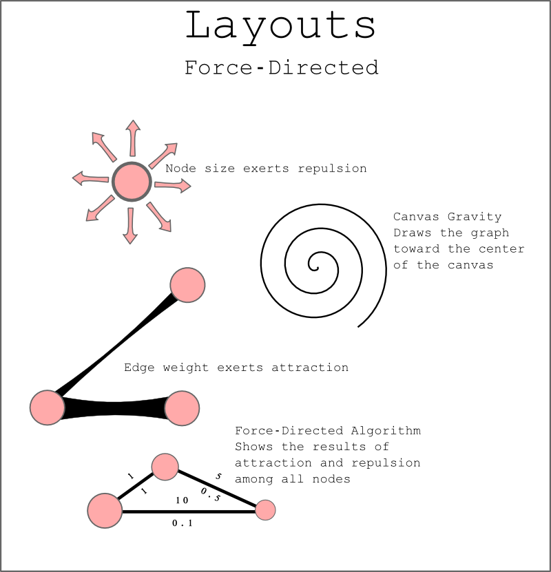The basic factors of a force-directed layout