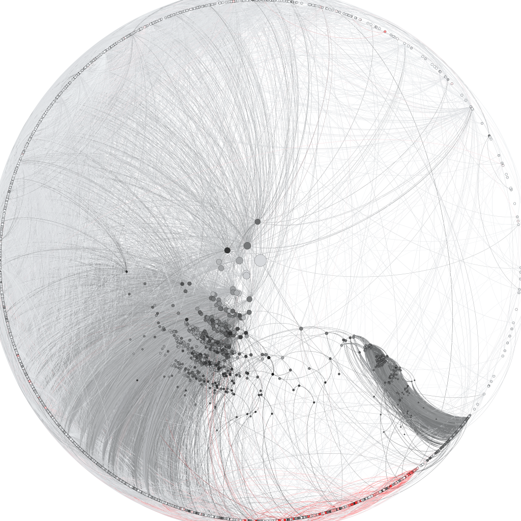 Network distance from Moby Dick, colored by time