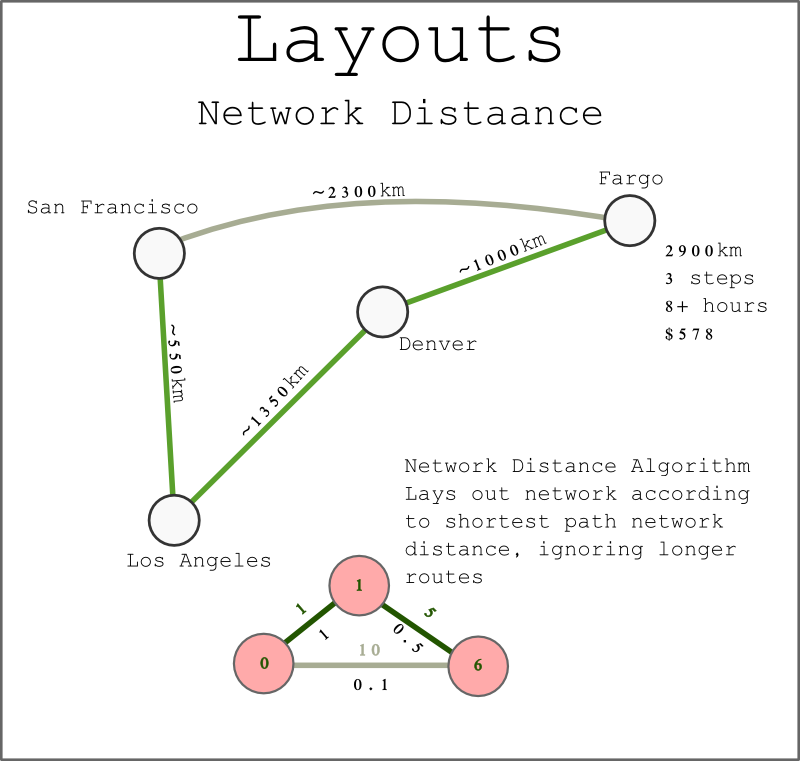 Simple explanation of a network distance layout