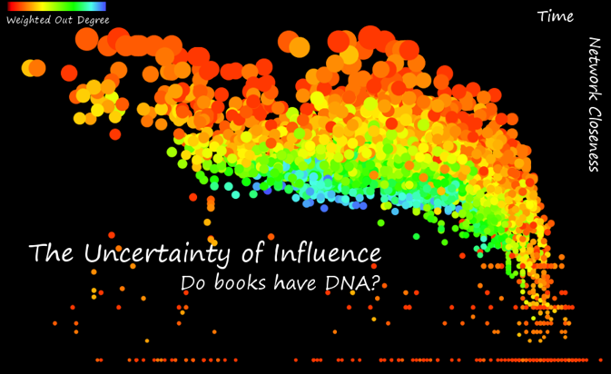 Visualizing Uncertainty in Literary Influence Networks