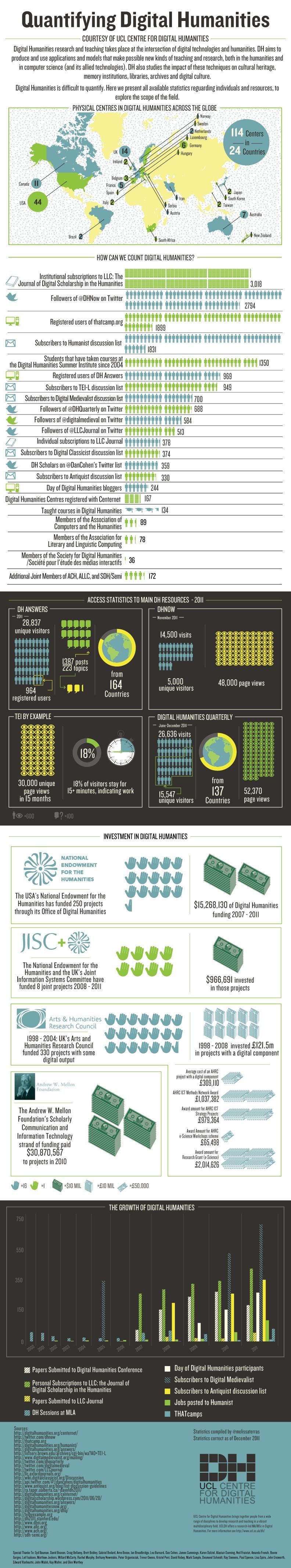 Melissa Terras' excellent Digital Humanities infographic