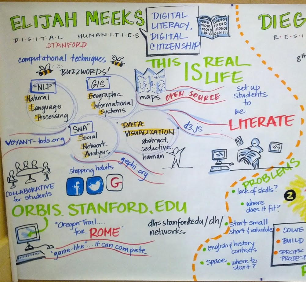 Visual Notes of my talk about digital humanities in high school education